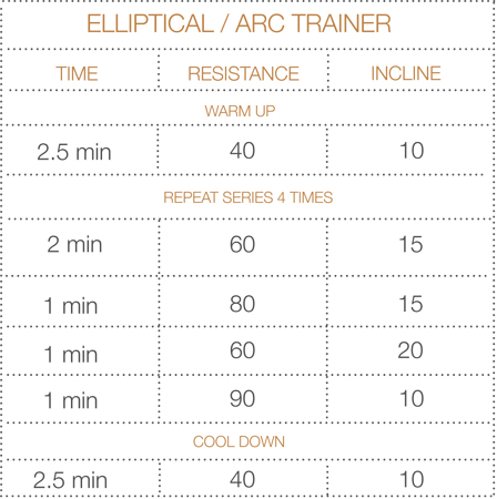 Elliptical/Arc Trainer routine